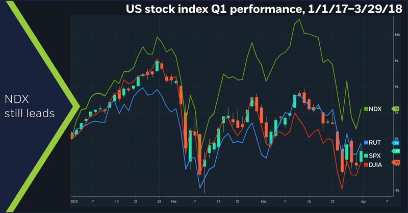 US stock index Q1 performance, 1/1/17 – 3/29/18
