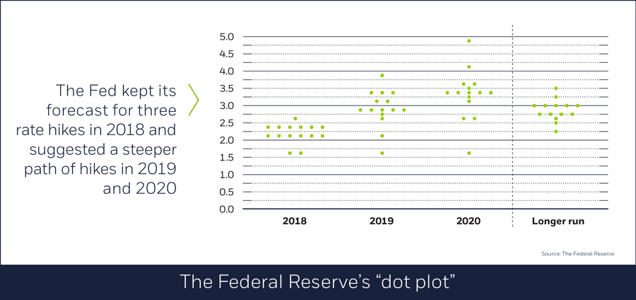 The Federal Reserve's dot plot, 04/02/18