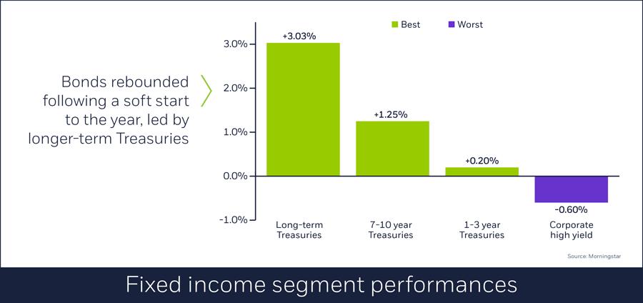 Fixed income segment performances, 04/02/2018