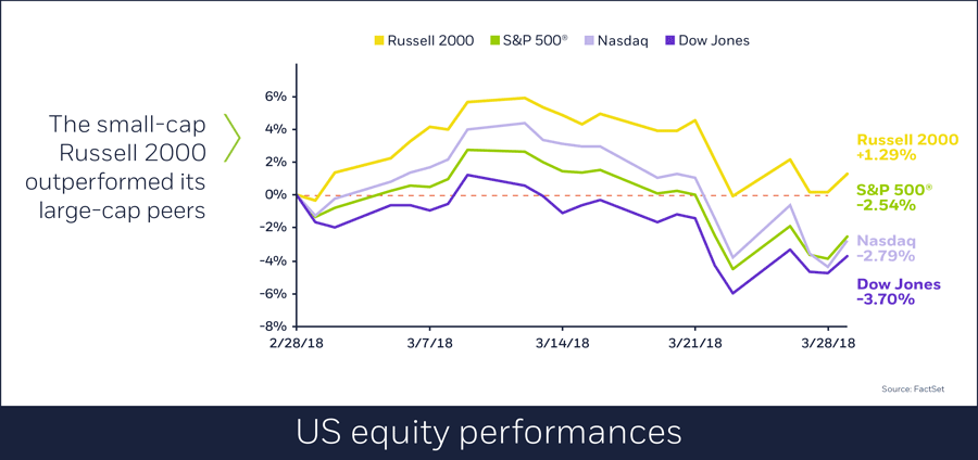 US equity performances in March, 04/02/2018
