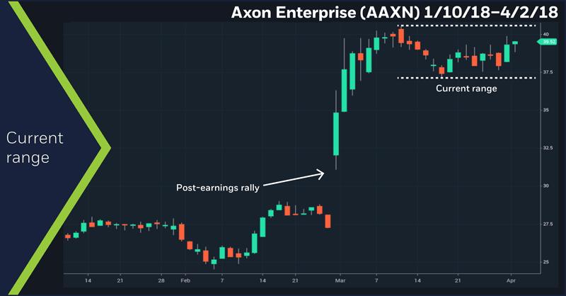 Axon Enterprise (AAXN) 1/10/18–4/2/18. AAXN daily chart. Current range