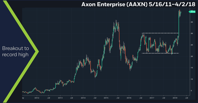 Axon Enterprise (AAXN) 5/16/11–4/2/18. Breakout to record high. Weekly AAXN price chart.