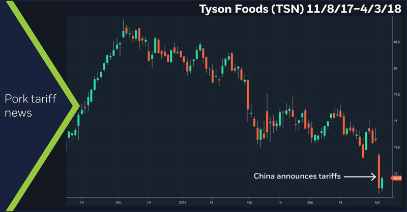 Tyson Foods (TSN) 11/8/17–4/3/18. Daily TSN price chart. Pork tariff news.