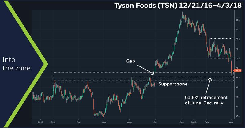 Tyson Foods (TSN) 12/21/18–4/3/18. TSN daily price chart. Support zone