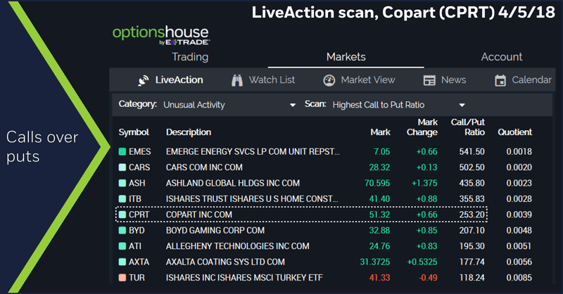 LiveAction scan, Copart (CPRT) 4/5/18. High call/put ratio.