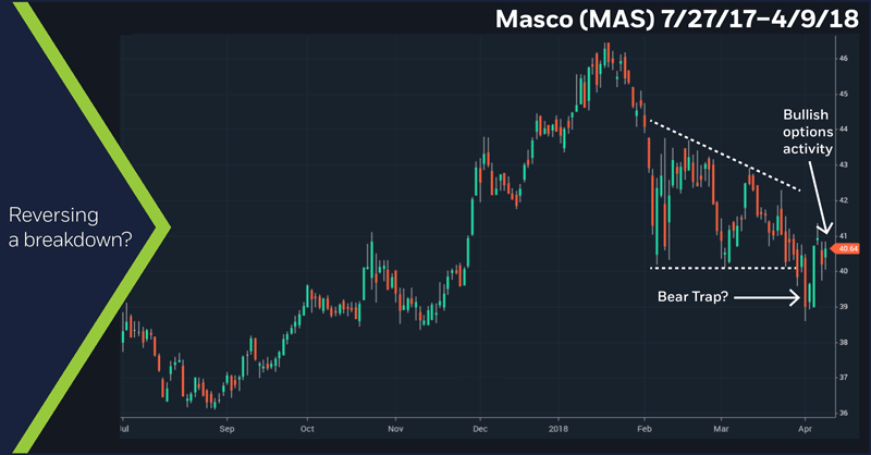 Masco (MAS) 7/27/17–4/9/18. Bear trap, daily price chart. Reversing a breakdown?