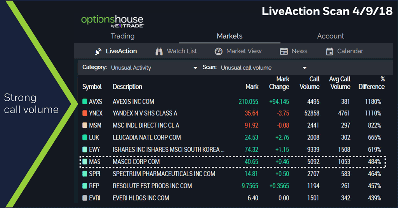 LiveAction Scan 4/9/18. MAS call options volume
