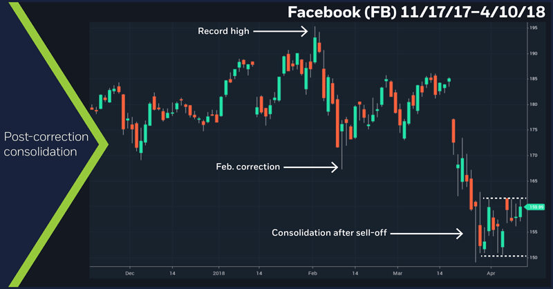 Facebook (FB) 11/17/17–4/10/18. Post-correction consolidation