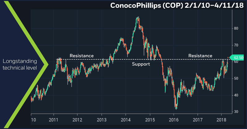 ConocoPhillips (COP) 2/1/10–4/11/18. COP weekly price chart. Support and resistance.