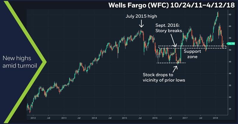Wells Fargo (WFC) 10/24/11–4/12/18. WFC weekly price chart. New highs amid turmoil