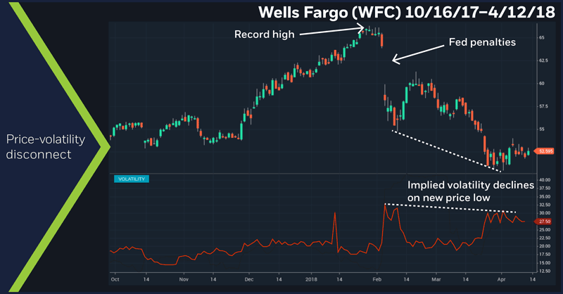 Wells Fargo (WFC) 10/16/17–4/12/18. WFC daily price chart. Price-volatility disconnect
