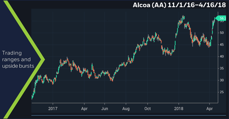 Alcoa (AA) 11/1/16. Alcoa (AA) daily price chart. Russian sanctions.