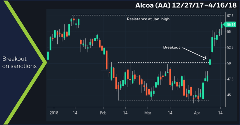 Alcoa (AA) 12/27/18–4/16/18. Alcoa (AA) price chart. Breakout on sanctions