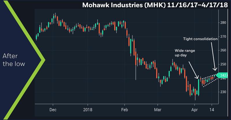 Mohawk Industries (MHK) 11/16/17 – 4/17/18. Mohawk (MHK) daily price chart.