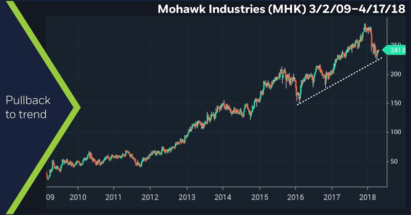 Mohawk Industries (MHK) 3/2/09 – 4/17/18. Mohawk (MHK) weekly price chart. Pullback to trend
