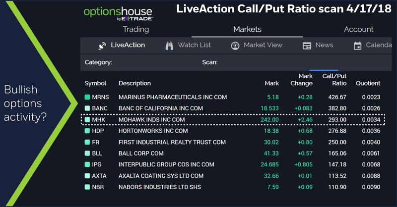 LiveAction Call/Put Ratio scan 4/17/18. Mohawk (MHK). Bullish options activity.