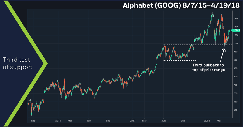 Alphabet (GOOG) 8/7/15 – 4/19/18. Google daily price chart. Support level.