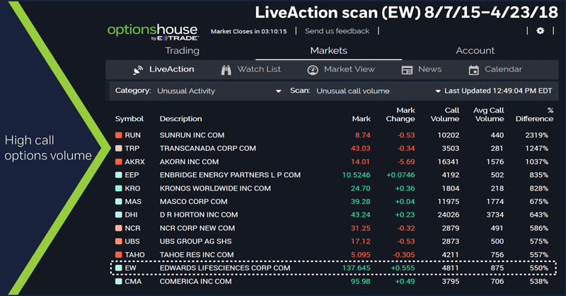 LiveAction scan (EW) 8/7/15 – 4/23/18. High call options volume