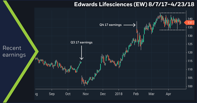 Edwards Lifesciences (EW) 8/7/17 – 4/23/18. Recent earnings.