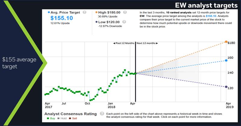 EW analyst targets. $155 average target
