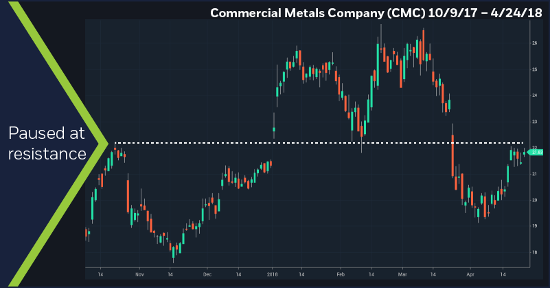 Commercial Metals Company (CMC) 10/9/17 – 4/24/18. Daily price chart. Paused at resistance