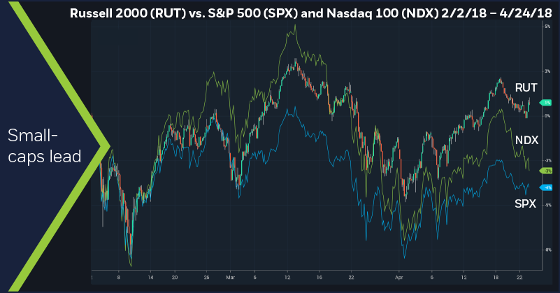 Russell Muscle And Metal Momentum Active Trader Commentary Etrade
