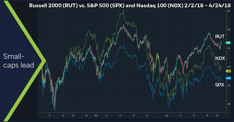 Russell 2000 (RUT) vs. S&P 500 (SPX) and Nasdaq 100 (NDX) 2/2/18 – 4/24/18. 60-minute price chart.
