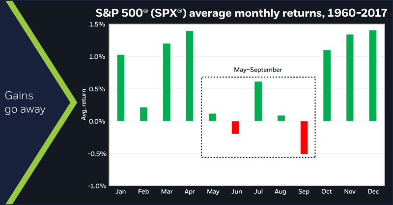 S&P 500 (SPX) average monthly returns, 1960-2017