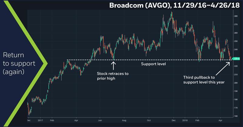 Broadcom (AVGO), 11/29/16 – 4/26/18