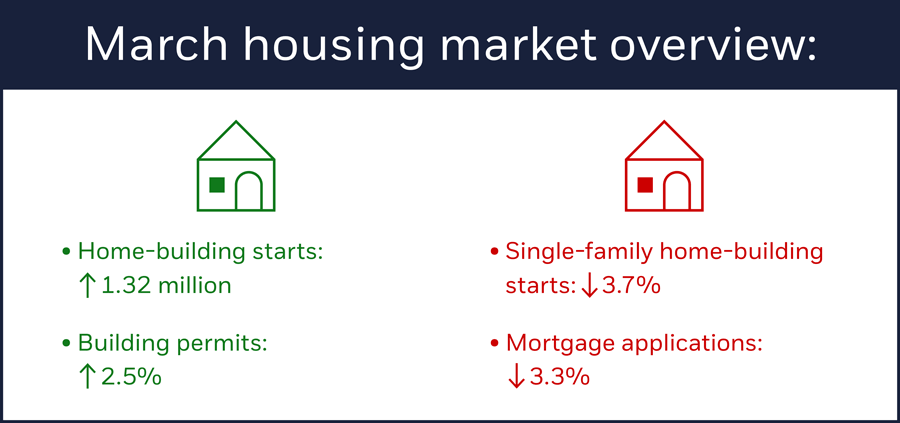 March housing market overview