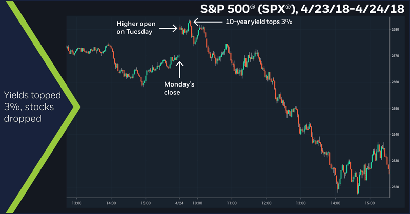 S&P 500 (SPX), 4/23/17 – 4/24/18. S&P 500 2-minute chart. 10-year yields topped 3%, stocks dropped
