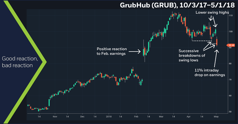 GrubHub (GRUB), 10/3/17 – 5/1/18. GRUB daily chart. Reaction to earnings