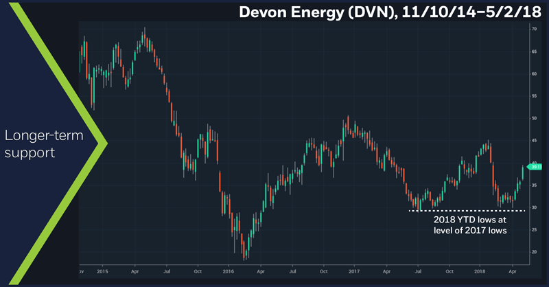 Devon Energy (DVN), 11/10/14 – 5/2/18. DVN weekly price chart. Longer-term support.