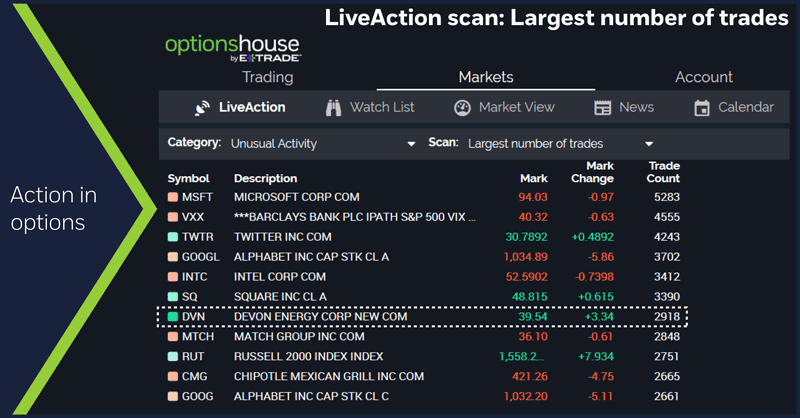 LiveAction scan: Largest number of trades, 5/2/18. High options volume.