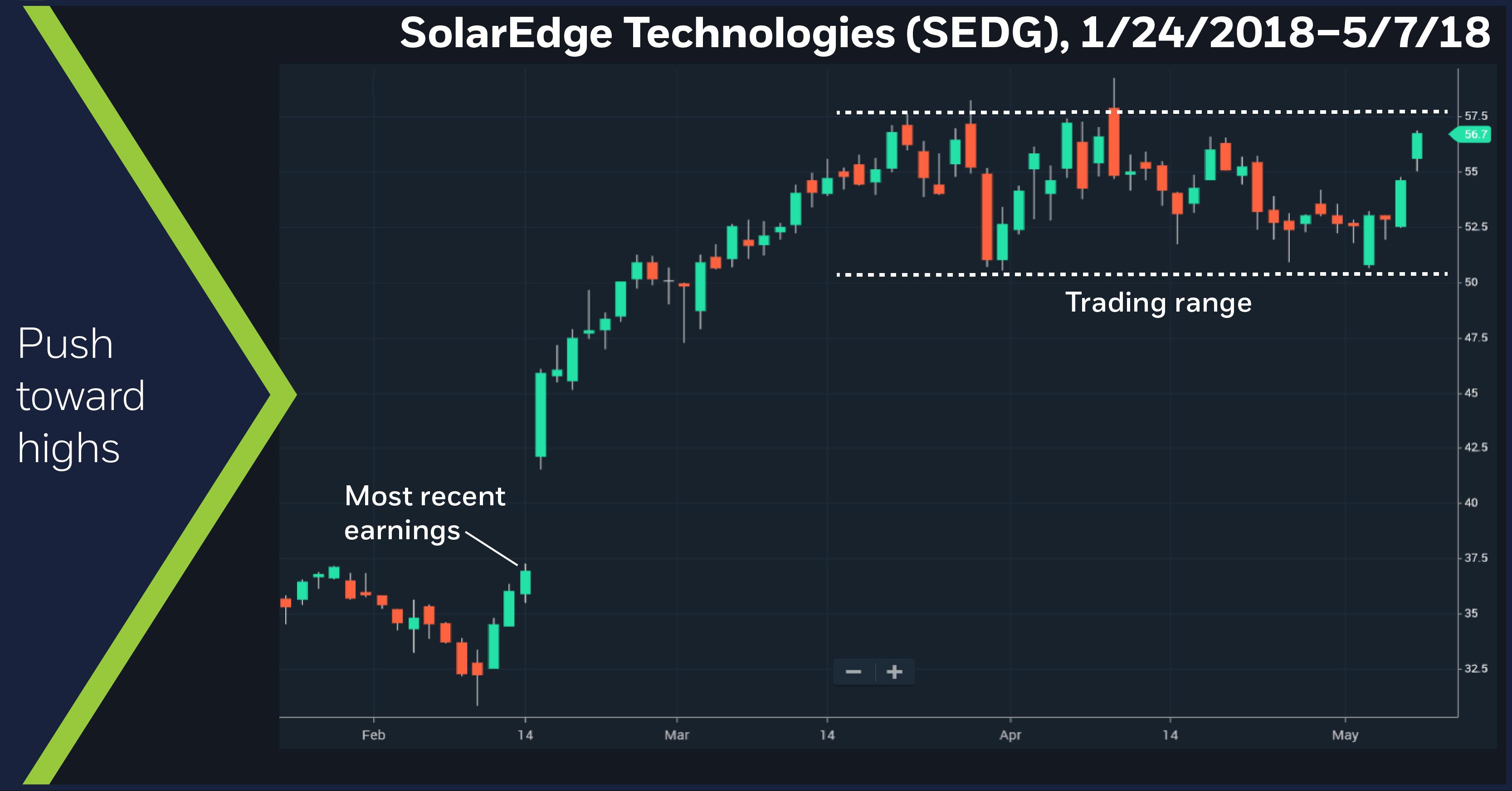 SolarEdge Technologies (SEDG), 1/24/2018 – 5/7/18