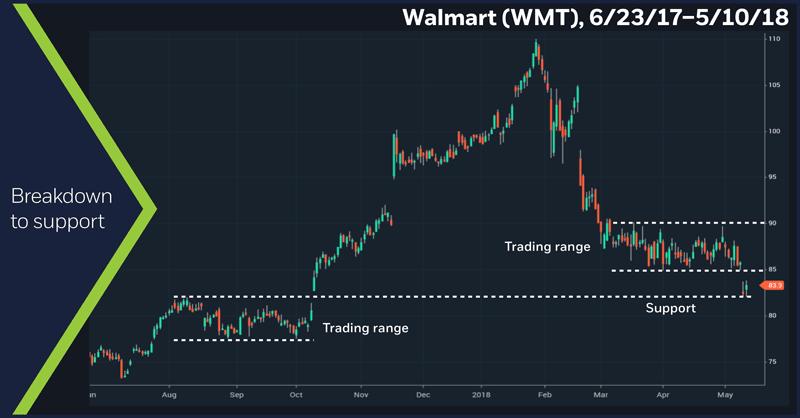 Walmart (WMT), 6/23/17 – 5/10/18. Walmart daily price chart.