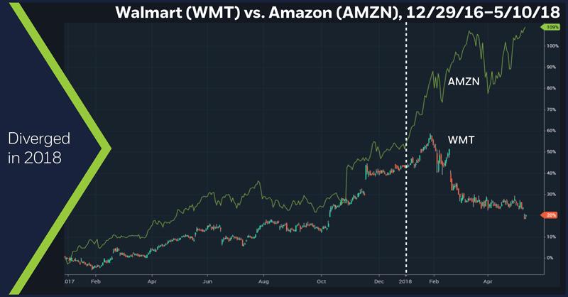 Walmart (WMT) vs. Amazon (AMZN), 12/29/2016 – 5/10/18. Walmart daily chart. Amazon daily chart.
