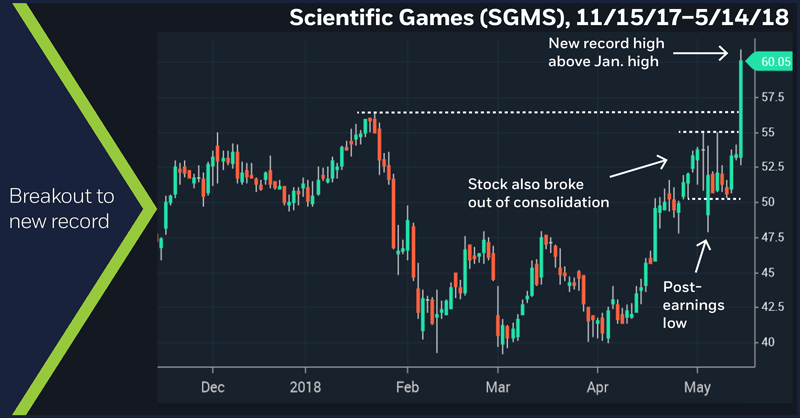 Scientific Games (SGMS), 12/29/2016 – 5/14/18. Breakout to new record.