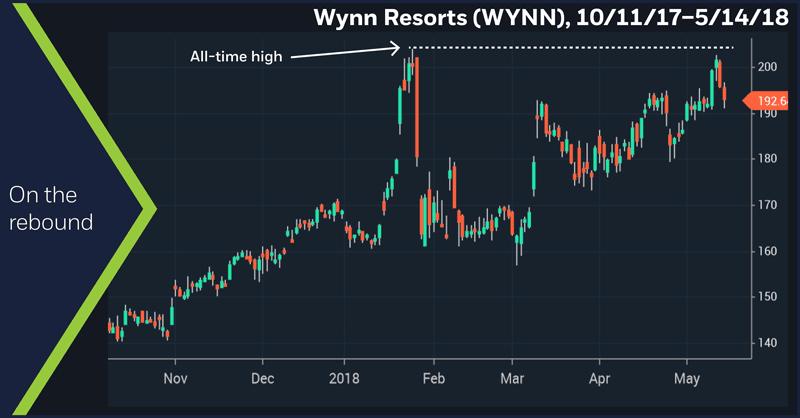 Wynn Resorts (WYNN), 6/23/17 – 5/14/18. On the rebound.