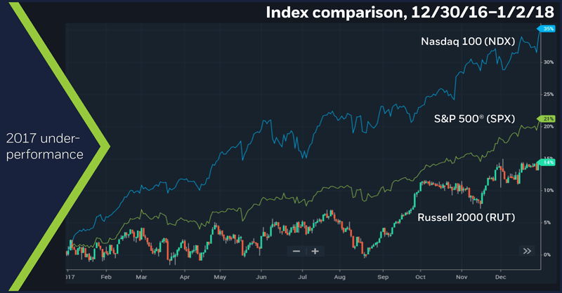 Index comparison, 12/30/16 – 1/2/18. Russell 2000 price chart, with SPX and NDX