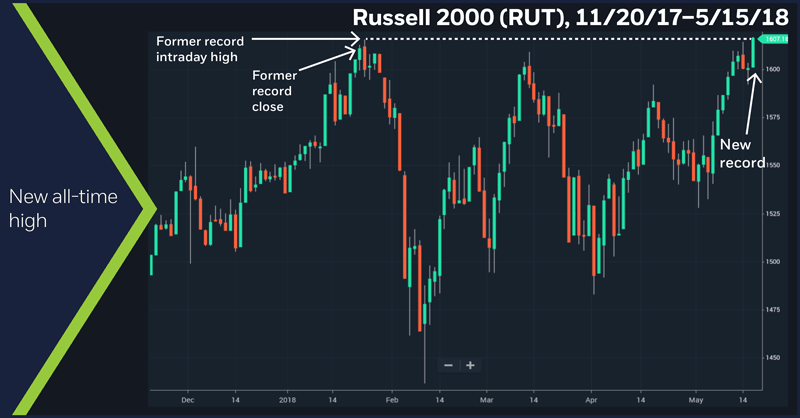 Russell 2000 (RUT), 11/20/17 – 5/15/18. Russell 2000 (RUT) price chart. New all-time high