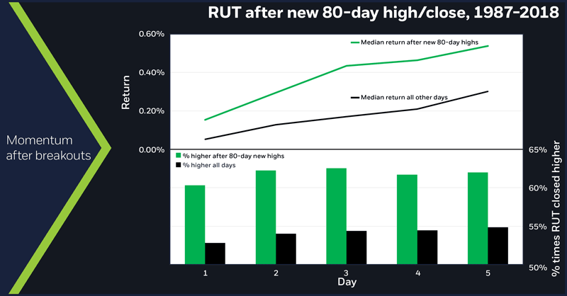 RUT after new 80-day high/close, 1987-2018. Russell breakout performance. Record highs. Momentum after breakouts