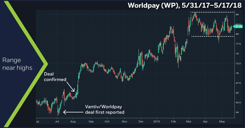 Worldpay (WP), 5/31/17 – 5/17/18. Worldpay price chart. Range near highs.