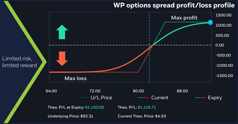 WP options spread profit/loss profile. Vertical options spread. Bull call spread. Debit spread.