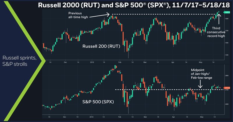 Russell 2000 (RUT) and S&P 500 (SPX), 11/7/17 – 5/18/18. Russell 2000 daily price chart. S&P 500 daily price chart.