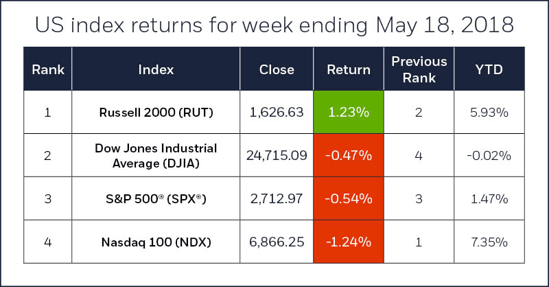 Index comparison table for week ending May 18, 2018. S&P 500, Nasdaq 100, Russell 2000, Dow Jones Industrial Average.