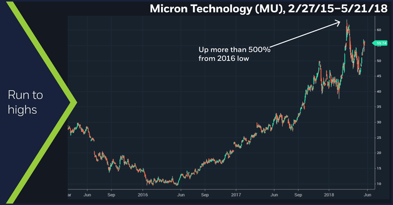 Micron Technology (MU), 2/27/15 – 5/21/18. Micron daily price chart.