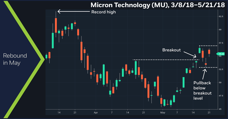 Micron Technology (MU), 3/8/18 – 5/21/18. Micron (MU) daily price chart.