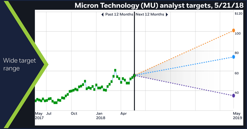 Micron Technology (MU) analyst targets, 5/21/18.