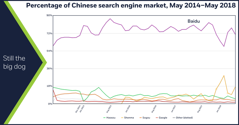 Percentage of Chinese search engine market, May 2014 – May 2018